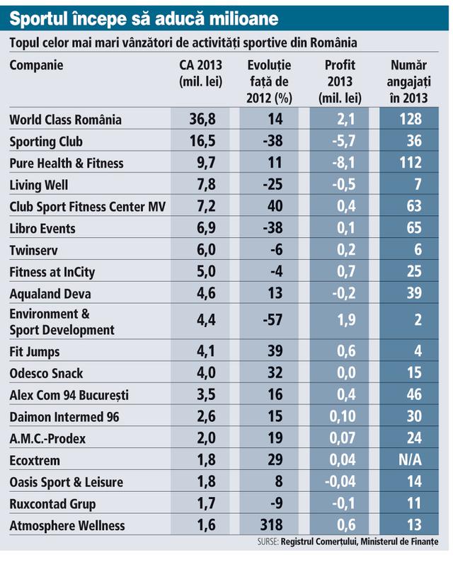 Care sunt cele mai mari sali de fitness din Rom�nia si ce afaceri ...