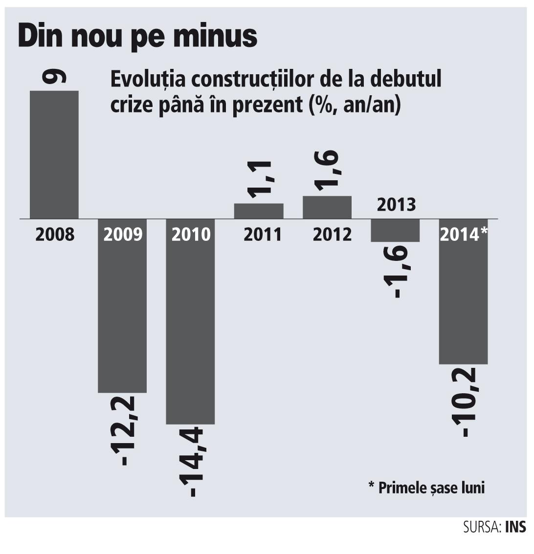 Evolutia constructiilor de la debutul crizei p�na �n prezent ...