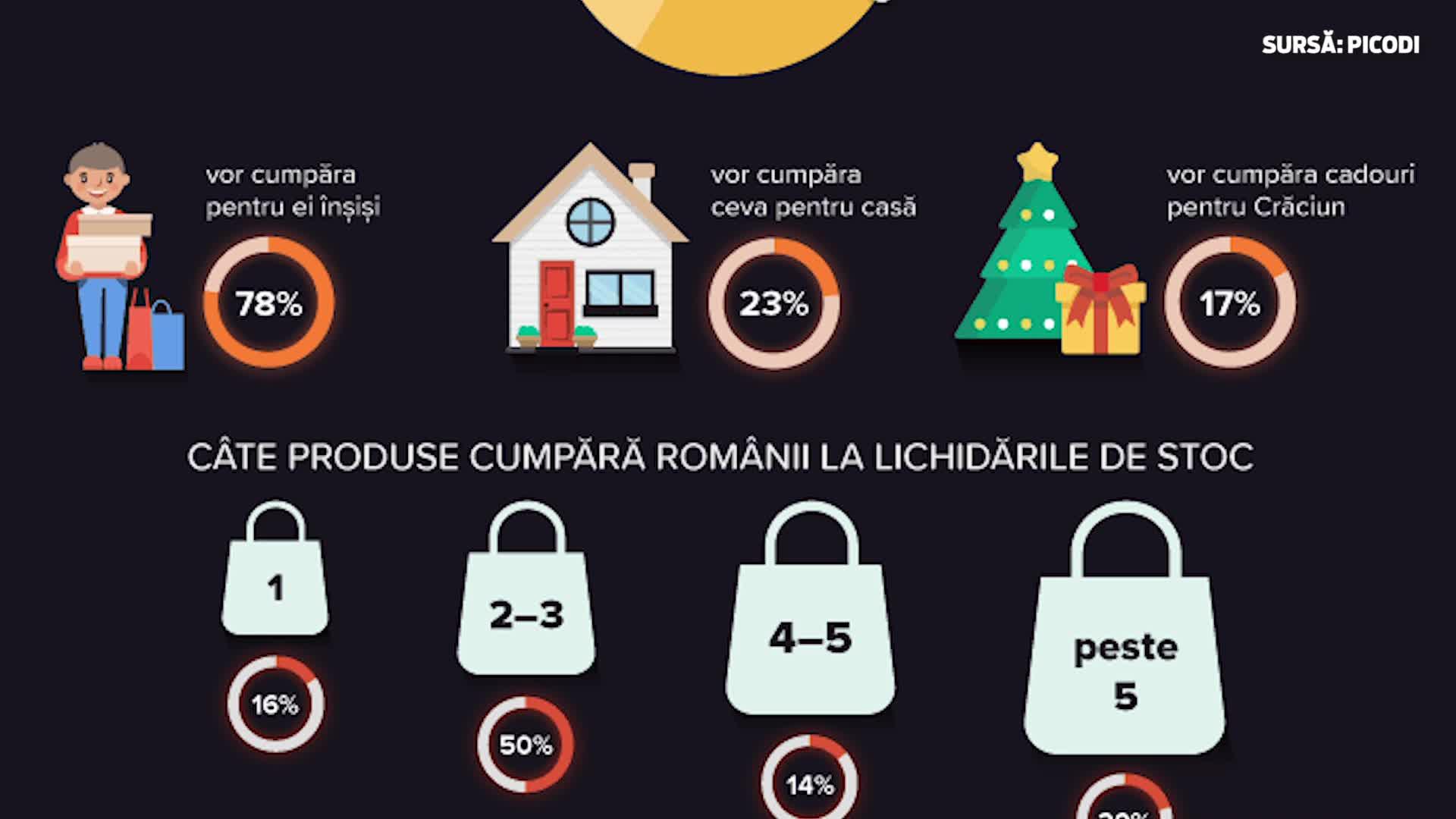 Black Friday în România. Despre ce vorbesc cifrele? - VIDEO